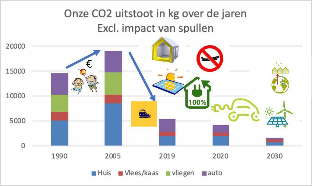 De CO2 reductie van Floris in een grafiek