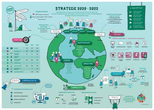 Strategie 2020-2022