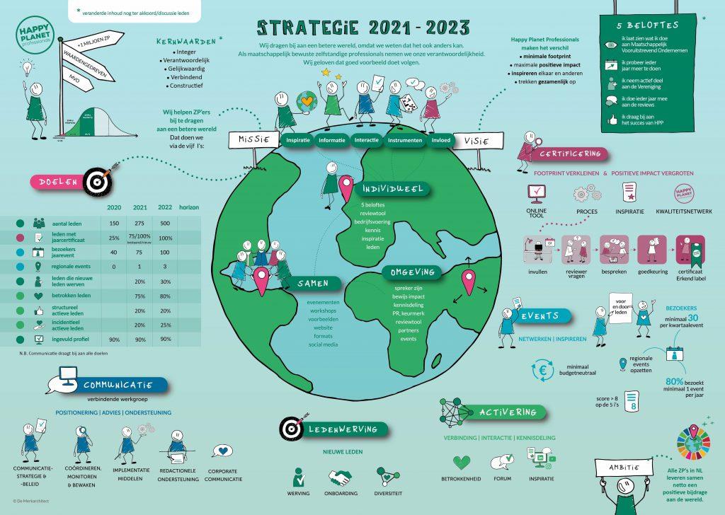 HPP Strategie 2021-2023